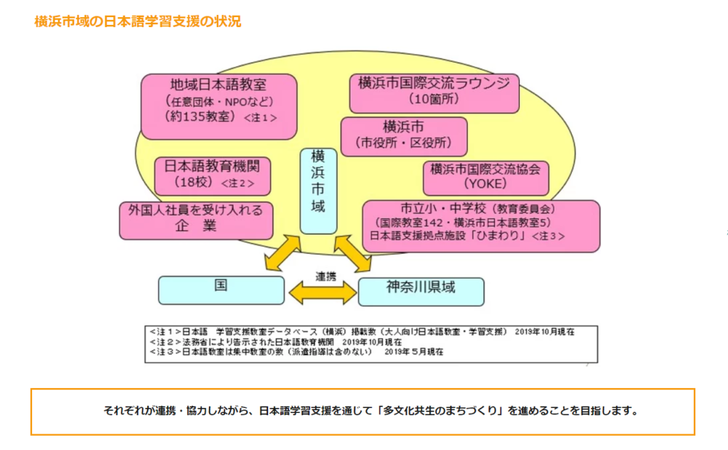 体制づくりイメージ図