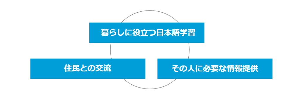 泉区役所日本語教室図